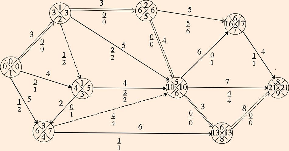 Резервы событий и работ сетевой модели работа онлайн костомукша