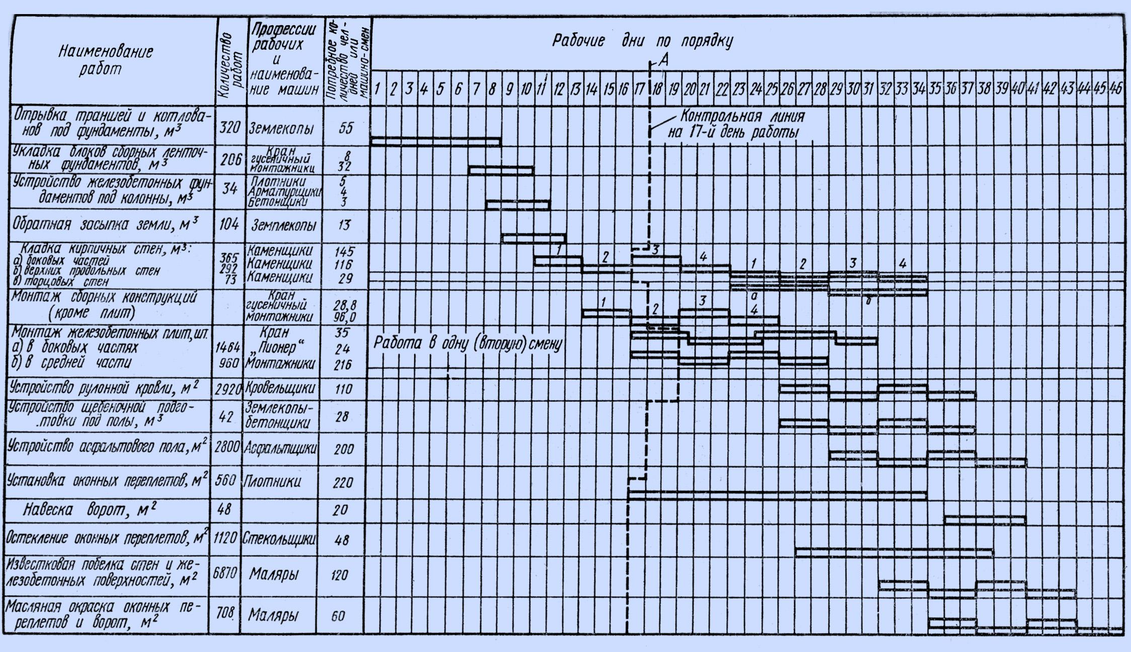 Организация планирование и управление строительным производством