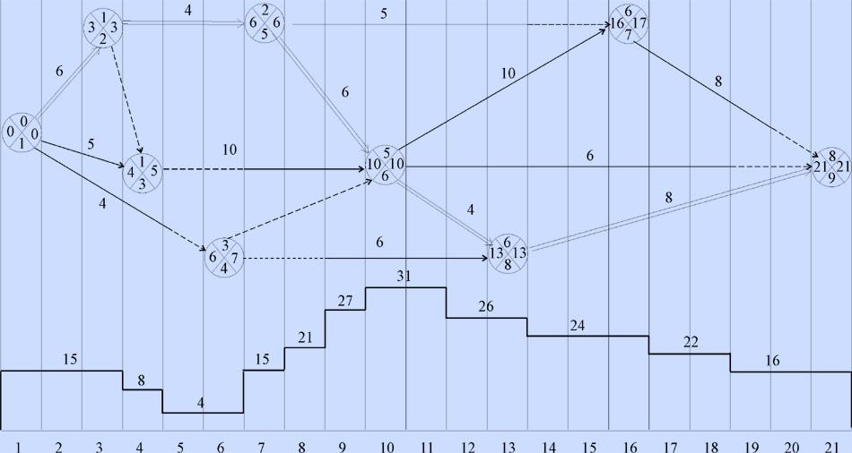 Построение сетевого графика в