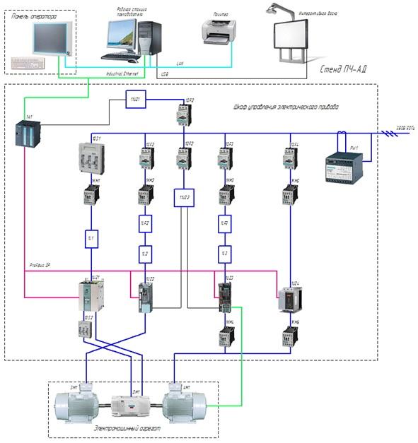 Структурная схема стендов на